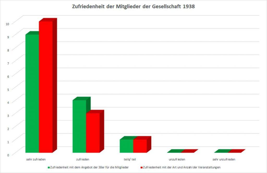 Ergebnisse der Auswertung der Zufriedenheit der Mitglieder der Gesellschaft 1938 auf der Jahreshauptversammlung 2019